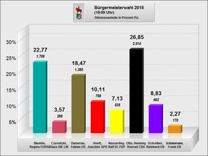 Endergebnis der Bürgermeisterwahl vom 19. April