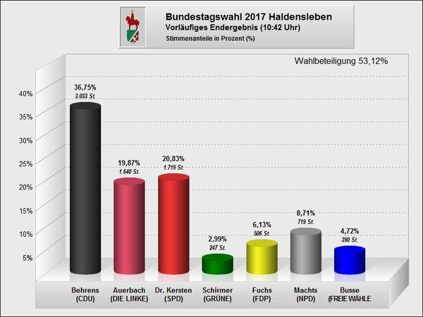 Bundestagswahl 2017 - Ergebnis Erststimmen Haldensleben