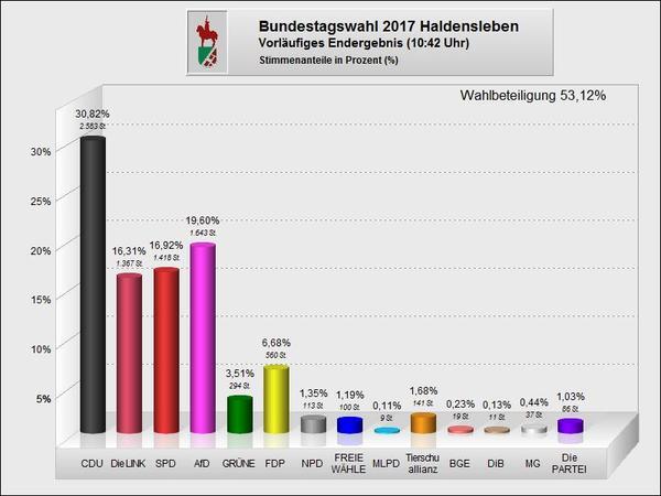 Bundestagswahl 2017 - Ergebnis Zweitstimmen Haldensleben