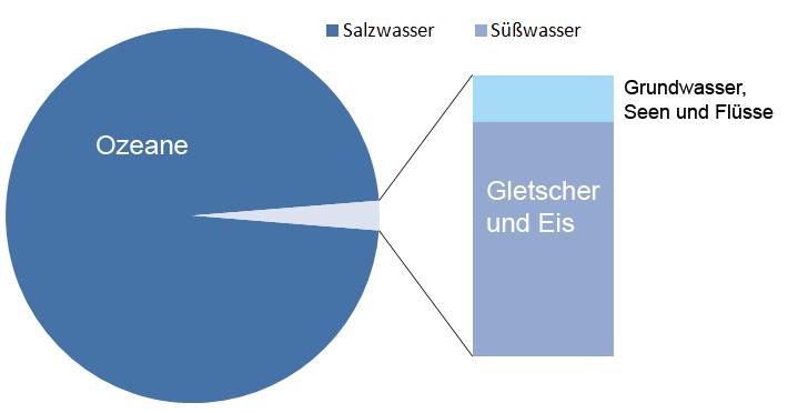Salz- und Süßwasserverteilung auf der Erde
