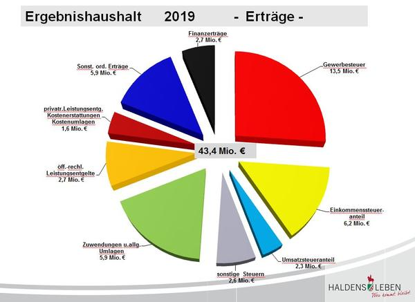 Haushaltsplan 2019 Erträge