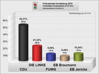 Hundisburg_Ergebnis