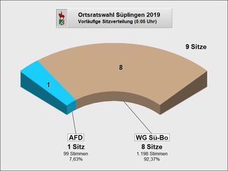 Suepplingen_Sitze